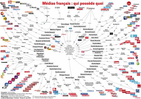 Carta da paisagem mediática francesa elaborada por Acrimed, onde estão registados os laços entrecruzados das concentrações de propriedade dos media. Uma rede de comunicação cada vez mais dominada por grandes grupos financeiros ou famílias milionárias. Clique na imagem para aceder à respectiva página do Acrimed